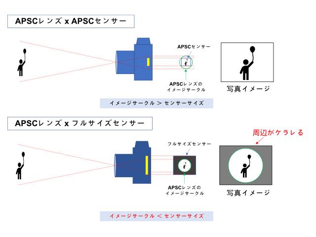 APSC用レンズがフルサイズカメラでケラレる原理