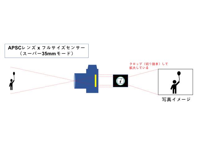スーパー35mmモードの原理